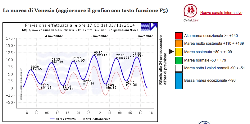 Acqua Alta, high water, forecast for Wednesday, Thursday and Friday